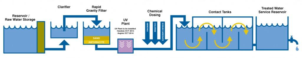 Treatment Process Overview