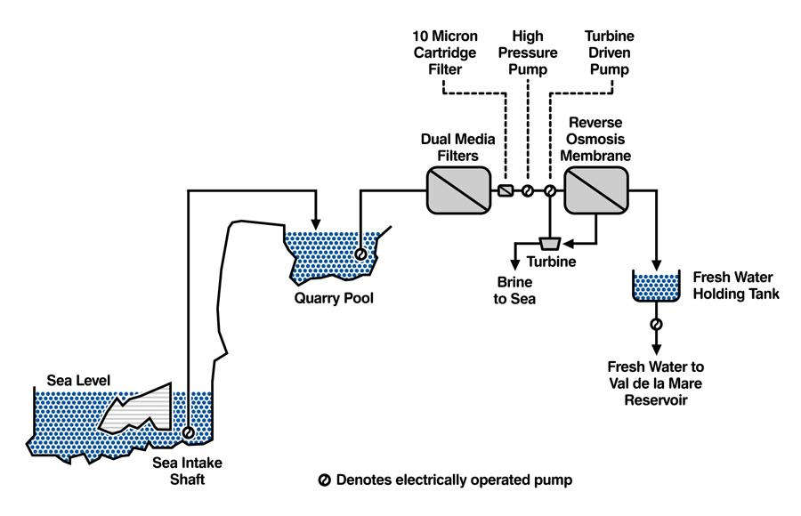 ground electricity with Desalination Plant on 03 047 besides 326486 Briggs And Stratton Ignition Non Harley Related also What Are The Differences Between Live Earth And Neutral Wire as well Three Way Switch Wiring Diagram likewise Desalination Plant.
