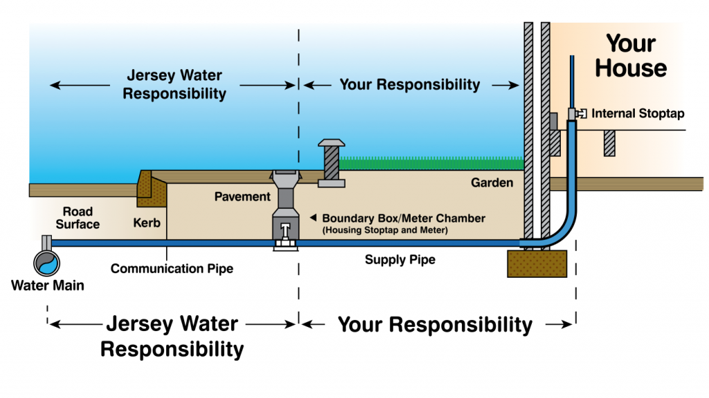 Responsibility for pipe work