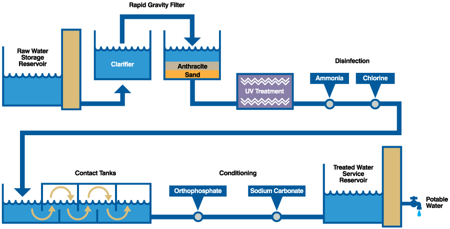 The Water Treatment Process Jersey Water